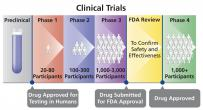The phases of a clinical trial